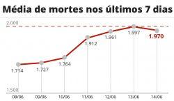 Brasil registra 928 novas mortes por Covid em 24 horas, e total passa de 488 mil vítimas